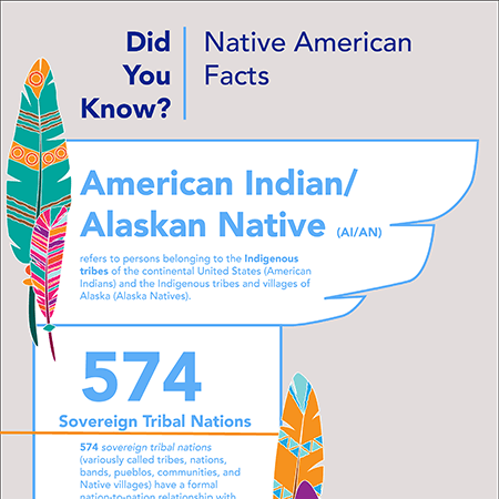 Did You Know? Native American Facts