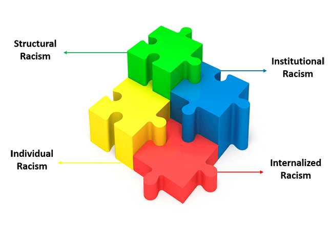 Interlocking puzzle pieces. Green is structural racism, blue is institutional racism, red is internal racism, and yellow is individual racism.