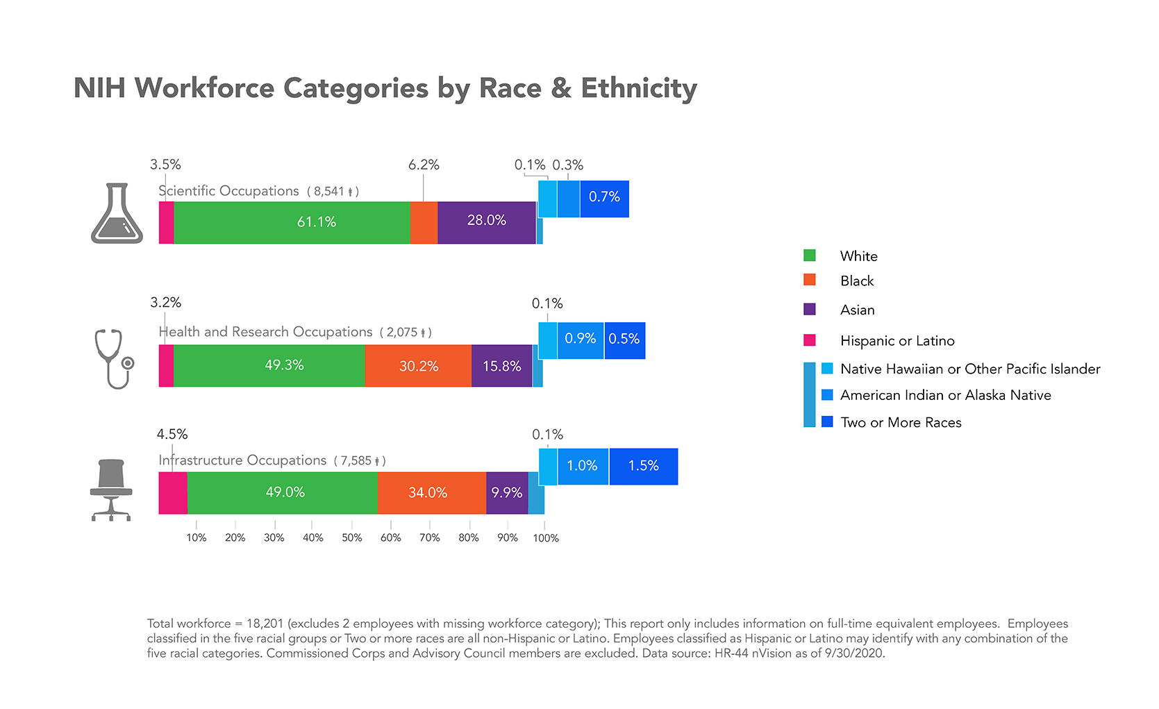 NIH Job Category by Race & Ethnicity Infographic