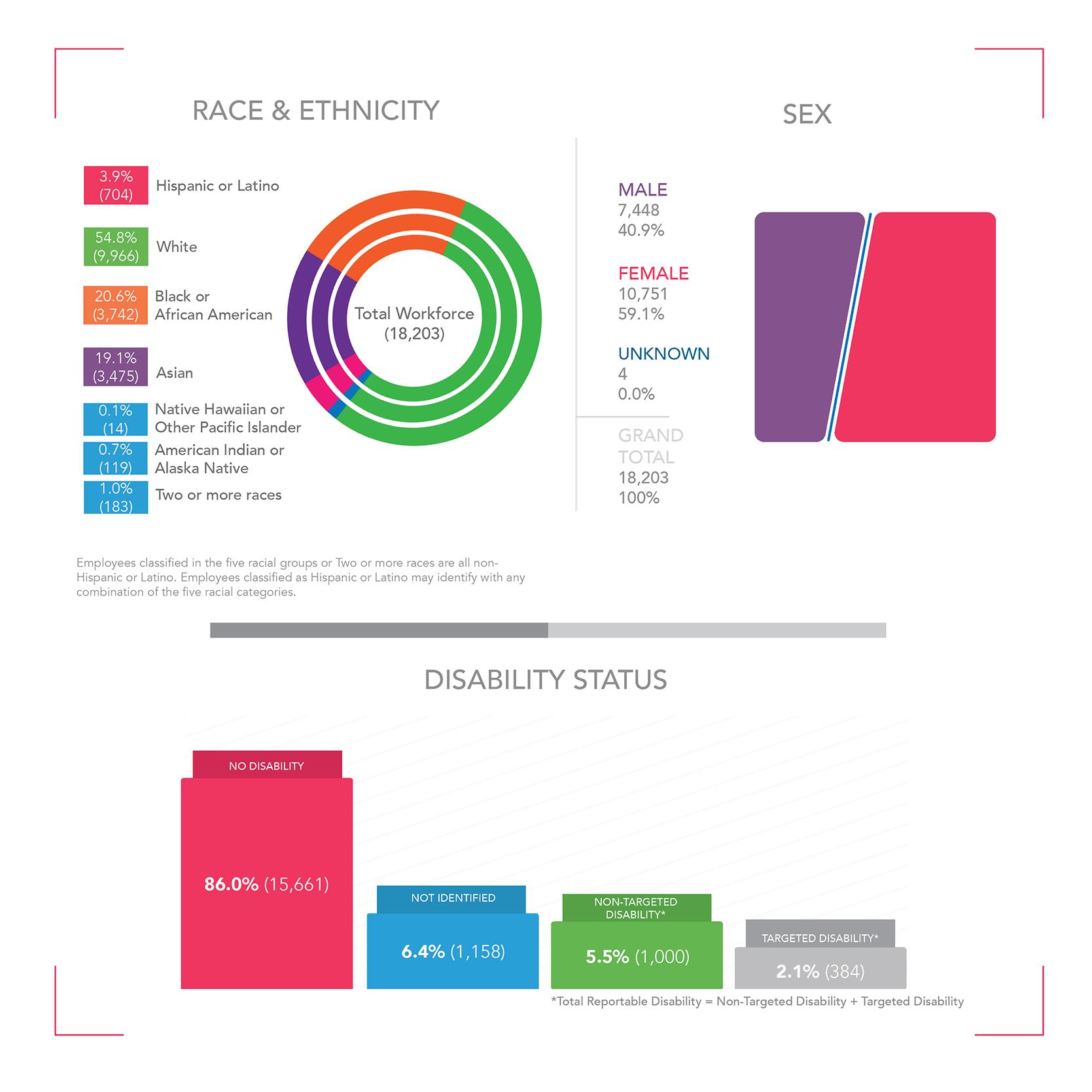 NIH Total Workforce Infographic