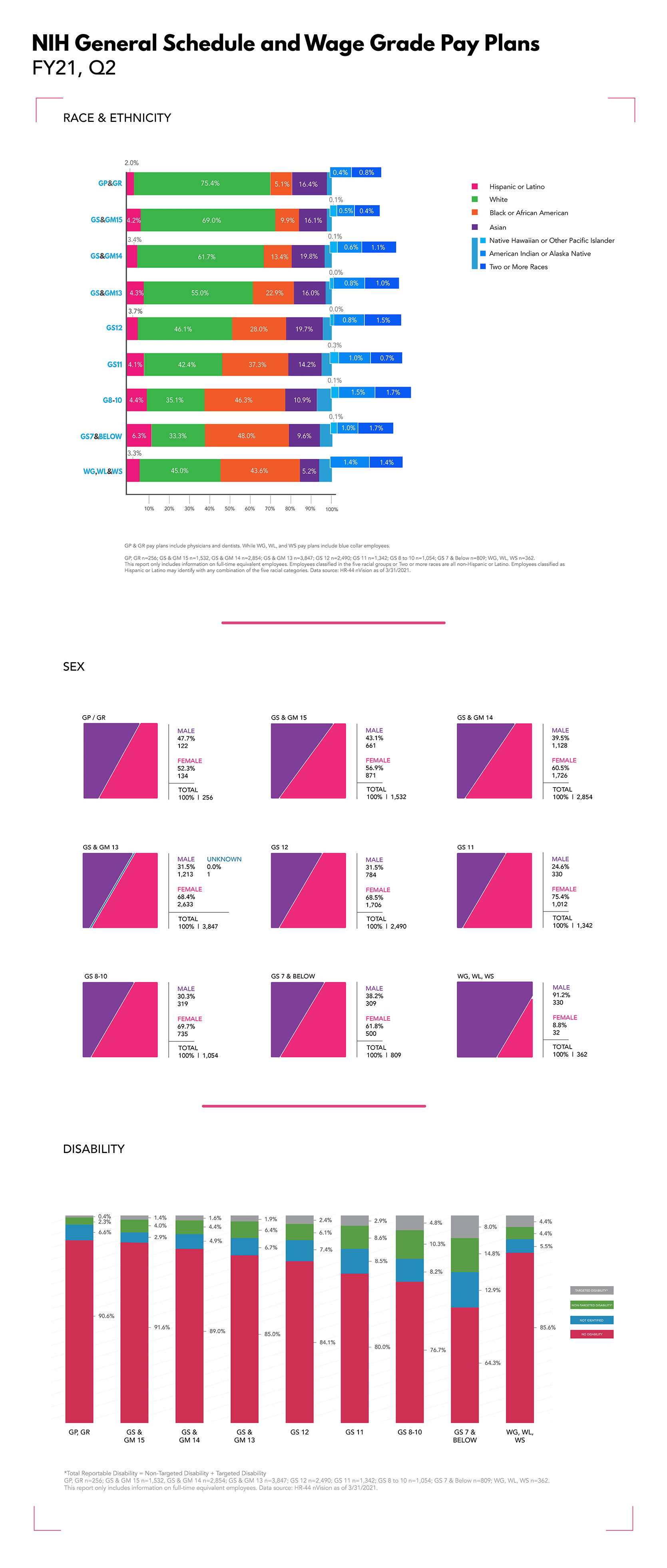NIH General Schedule and Wage Grade Pay Plans Infographic