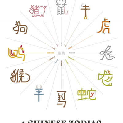 An illustration of the twelve animals that represent the Chinese Zodiac signs.