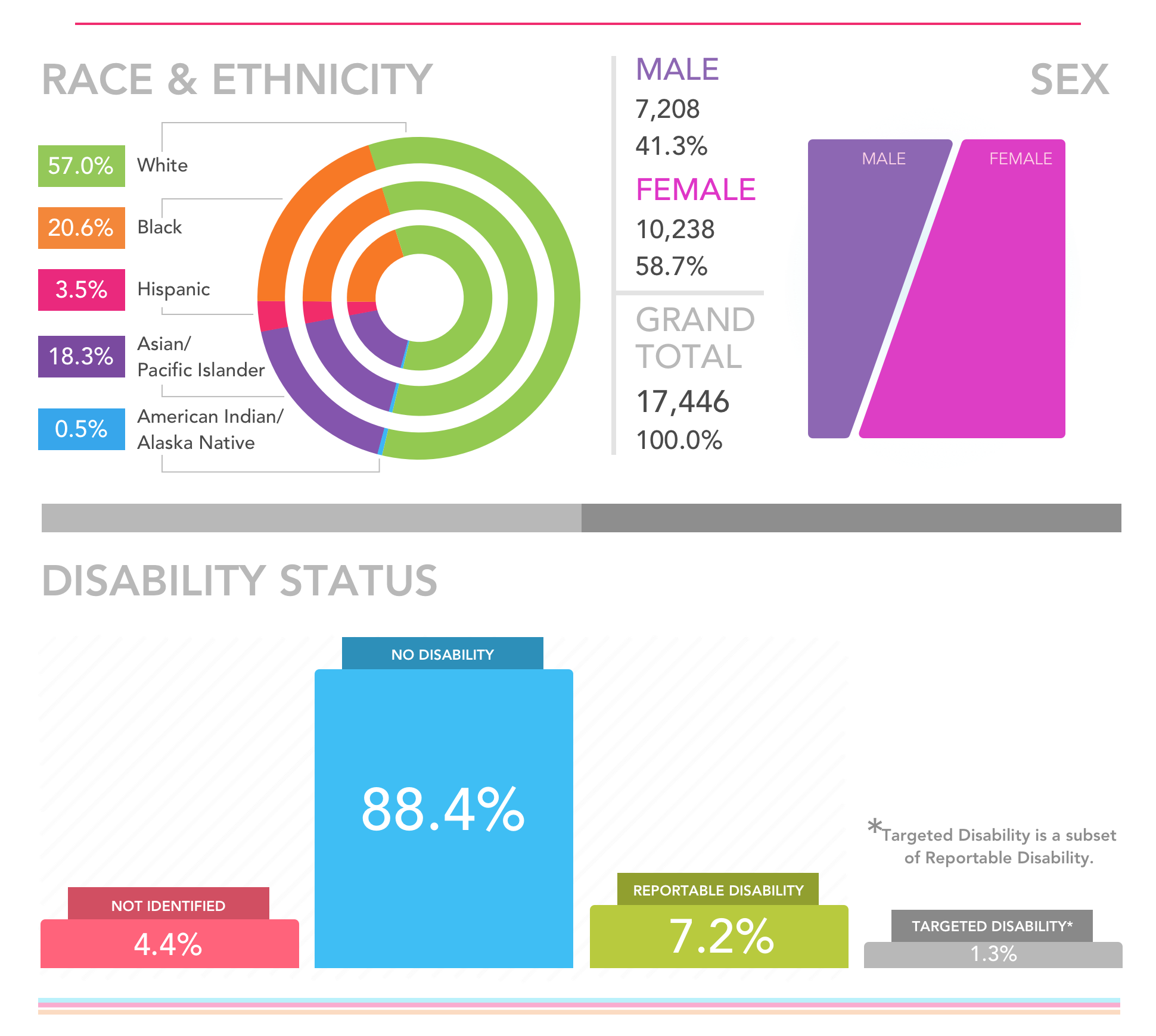 Demographics | Office of Equity, Diversity and Inclusion